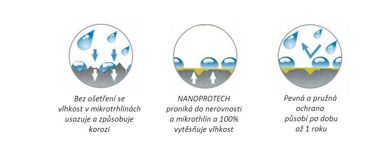 Nanoprotech Electric pro RC modely 150ml